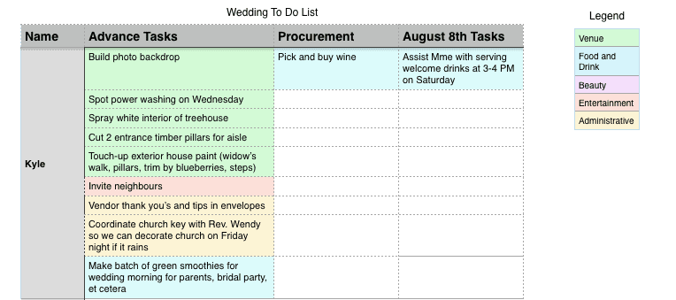 Task Lists - How to Organize a Backyard Wedding | Home for the Harvest